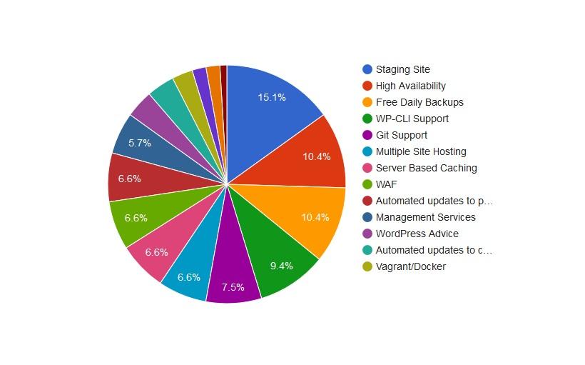 wordpress hosting preferred features chart